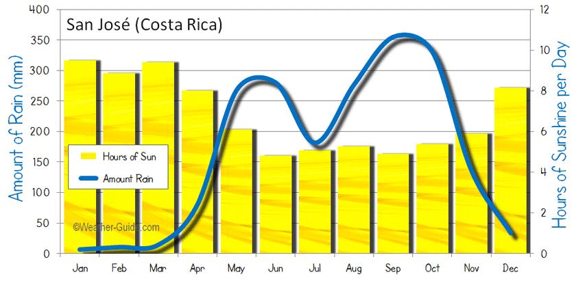 san-jose-costa-rica-sun-rain-sunshine-rainfall