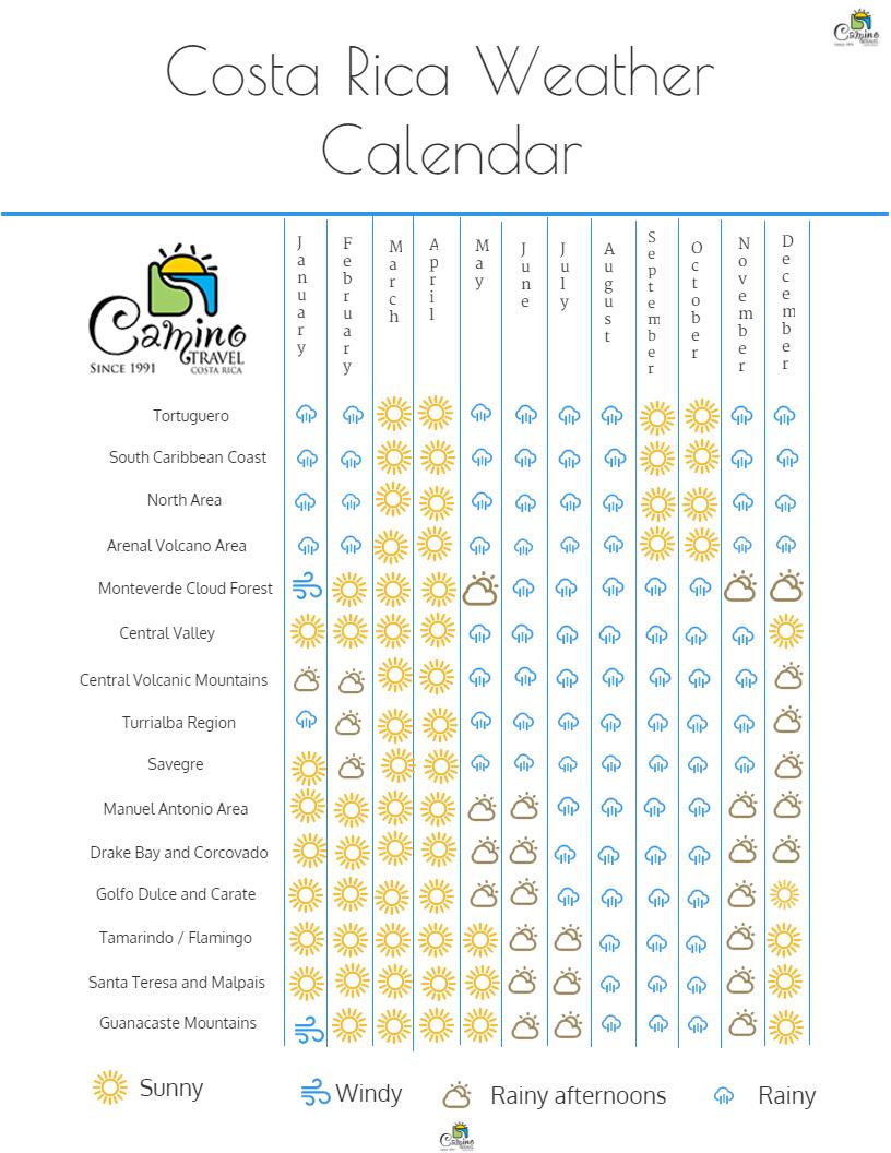 Costa Rica Weather Calendar